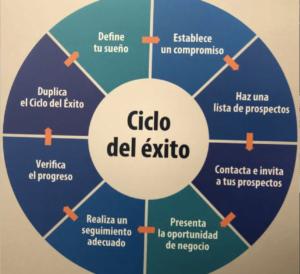 Ciclo de Exito - Mexico
